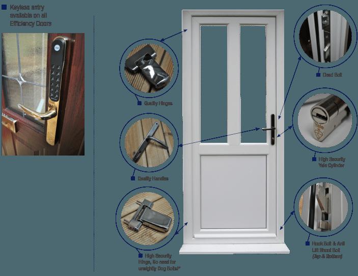 The Efficiency Door Range from Firmfix